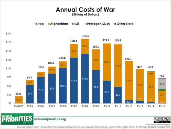 annual_costs_of_war_fy5015_with_isis_and_slush_large